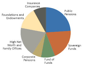 Pie chart showing Investors by Type. Sections include: Insurance Companies (8%), Public Pensions (24%), Sovereign Funds(20%), Fund of Funds(9%), Corporate Pensions(6%), High Net Worth and Family Offices (19%), Foundations and Endowments (14).